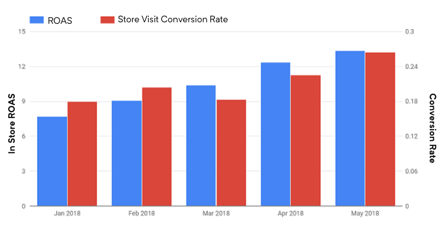 Chart spanning January to May 2018, showing an increase in conversion rate and in-store ROAS