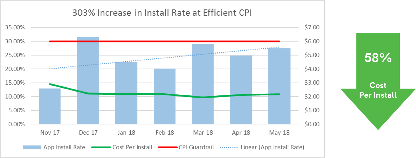 Chart showing a 303% increase in install rate at efficient CPI. 58% Cost Per Install